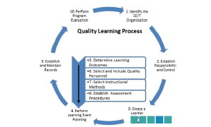 Change Zone International Accreditation and Quality Learning Process